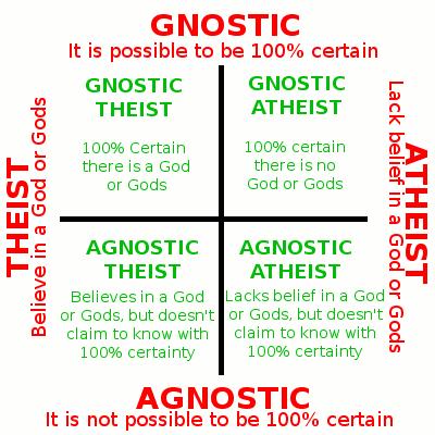 Atheism vs. Theism